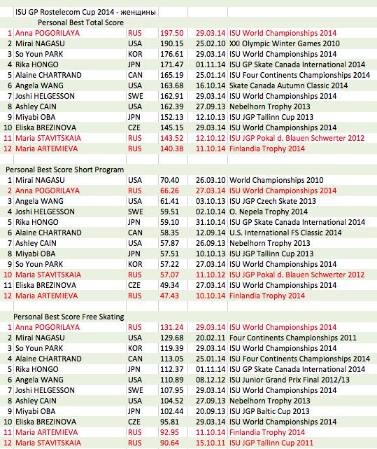 4 этап. ISU GP Rostelecom Cup 2014 14 - 16 Nov 2014 Moscow Russia-1-2 DFJBv