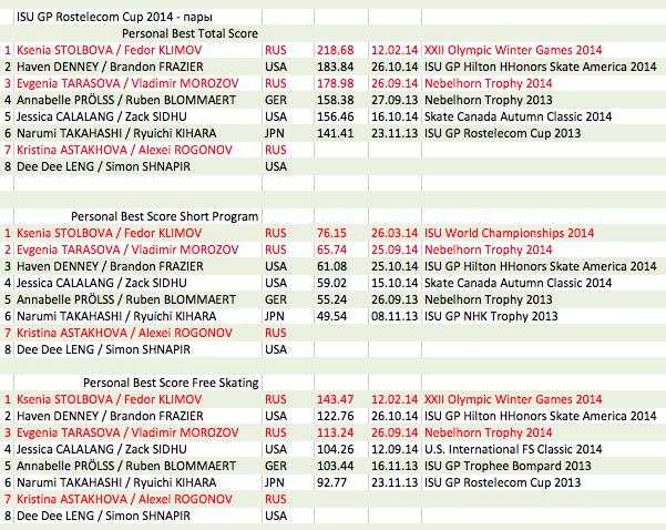 4 этап. ISU GP Rostelecom Cup 2014 14 - 16 Nov 2014 Moscow Russia-1-2 MGjh1