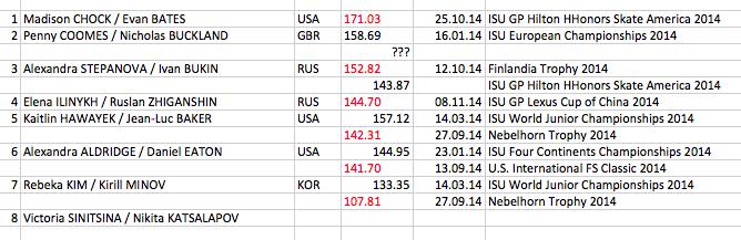 4 этап. ISU GP Rostelecom Cup 2014 14 - 16 Nov 2014 Moscow Russia-1-2 REQ0w