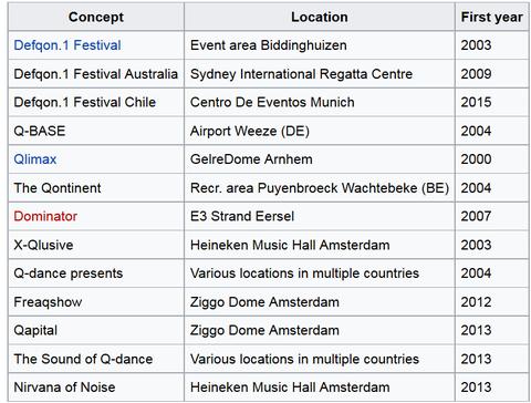 Q-Dance (компания по организации фестивалей тяжёлой музыки)